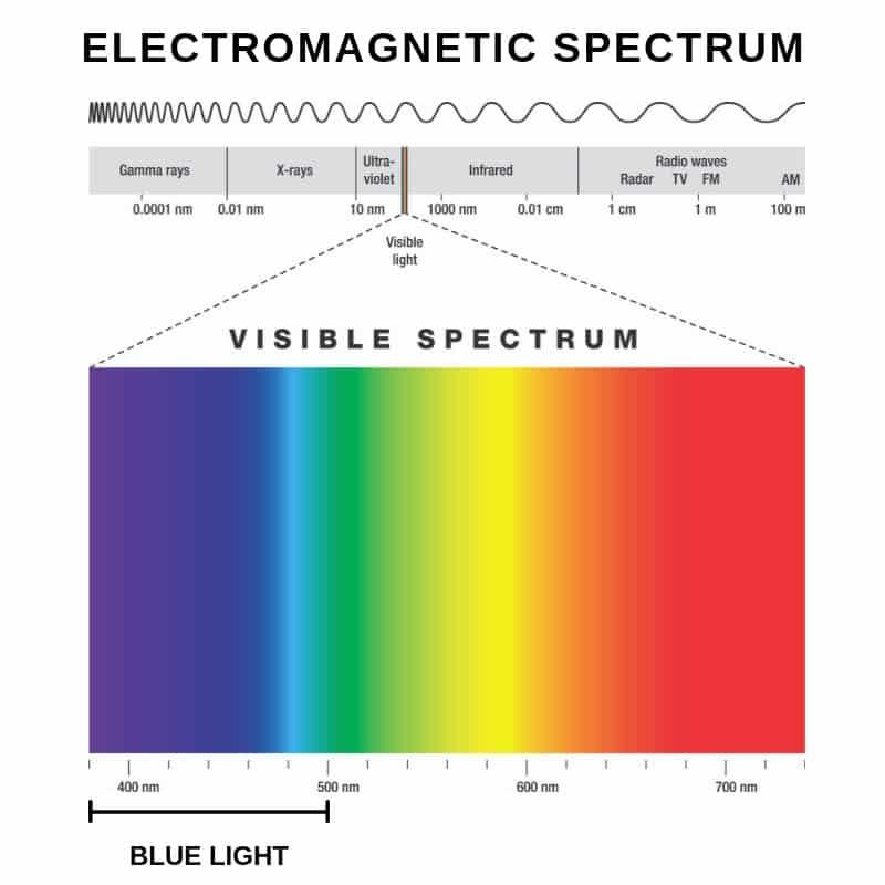 blue light on the electromagnetic spectrum
